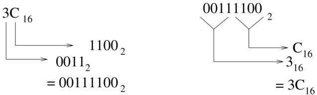 Conversione da sistema binario a esadecimale