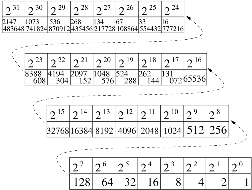 Passaggio da sistema binario a decimale e viceversa